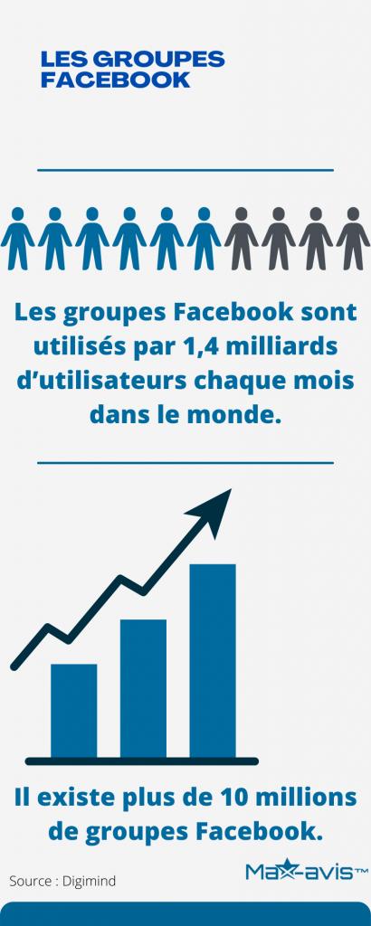 Gérer des groupes Facebook